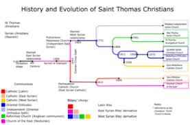 Saint Thomas Christians Wikipedia