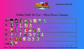 Dokkan Battle Tier List - Movie Bosses Category. : DBZDokkanBattle