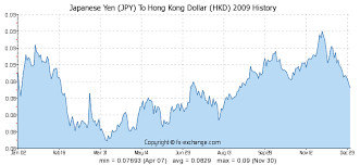 Jpy To Usd Historical Chart Japanese Yen Jpy To Hong Kong Dollar Hkd History Foreign