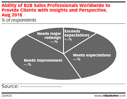 Ability Chart Ability Of B2b Sales Professionals Worldwide To Provide