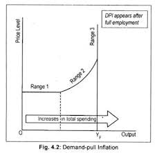inflation types causes and effects diagram demand pull inflation