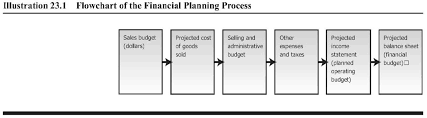 7 2 Master Budgets Managerial Accounting