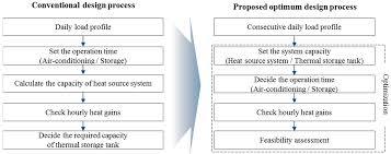 What Is Optimum Design Energies Free Full Text Study On The Optimum Design