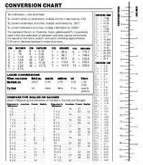Conversion Chart Liquid Volume Liquid Volume Measurement Chart Liquid Measurements Chart