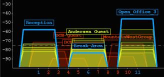 Rssi Chart Understanding Rssi Levels Metageek