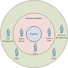 stakeholder onion diagram   bawikionion