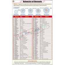 Valencies Of Elements Chart 58x90cm