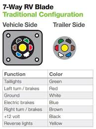 towing 101 chapter 7 towing electrical wiring while most plugs and sockets come standard color coded wires the colors illustrated below not reflect those found on all vehicles and trailers
