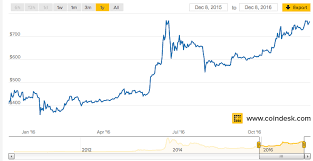 Litecoin Rate In Inr Join Bitcoin Free