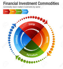 An Image Of A Financial Investment Commodities Chart Energy Metals