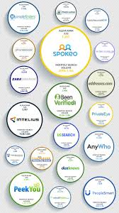 Data Broker Data Brokers What Are Data Brokers Spokeo White Pages Been Verified