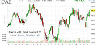 Ewz Stock Chart More Upside For Brazil Stocks As Ibovespa Breaks Above