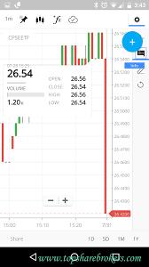 Zerodha Kite Zerdha Pi Best Online Trading Platform Review 2019