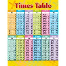 36 Times Table Chart