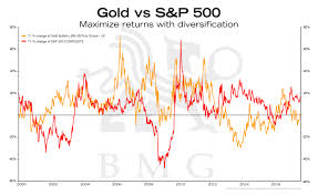 Reuters Gold Chart Gold Vs S P500 Bullionbuzz Chart Of The Week Bmg