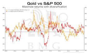 Gold Vs S P500 Bullionbuzz Chart Of The Week Bmg