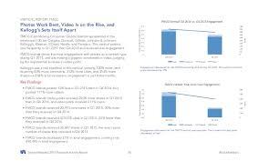 Facebook Industry Report 2015