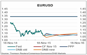 Eur Usd Current Rate Trade Setups That Work