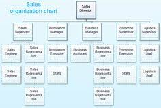 Sales And Marketing Department Chart 674 Best Marketing Images Marketing Digital Marketing