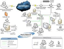 Cloud Architecture Cloud Computing Architecture Adamu Fun Bala