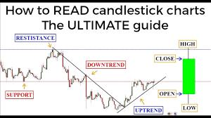 18 Right Understanding Candlestick Chart Patterns
