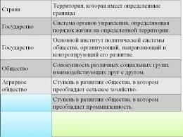 Обществознание Презентации уроки и тесты для учителя школы Целевая