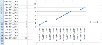 create line graph in excel how to keep excel line graph from incorporating dates that are not