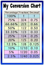 Fraction To Percentage Chart Details About Conversion Chart A4 Laminated Poster Maths Fractions Decimals Percentages