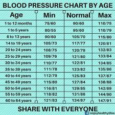 Blood Pressure Chart Blood Pressure Chart Steemit