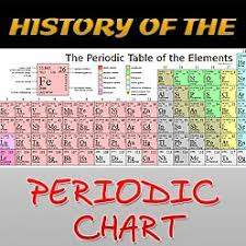 History Of The Periodic Chart Did You Know Science