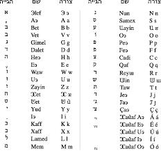 File Karmel Alphabet Hebrew Png Wikimedia Commons