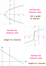 vertical line test example