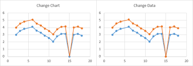 Vba Approaches To Plotting Gaps In Excel Charts Peltier