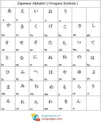 Japan's public broadcaster, nhk, provides these reliable japanese lessons. Learn Japanese Alphabet Japanese Language Alphabet Guide