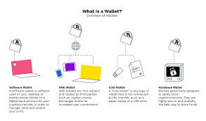 The wallet provides security using biometric and secure enclave technology. What Is A Wallet And How Do I Get One Bitpanda Academy