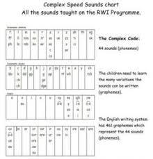 Ruth Miskin Phonics Chart Complex Phonics Chart Bedowntowndaytona Com
