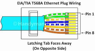 wiring diagram ~ cat 5e wiring diagram beautiful inspirational t568b t568b wiring diagram patch panel cat 5e wiring diagram beautiful inspirational t568b wiring diagram diagram