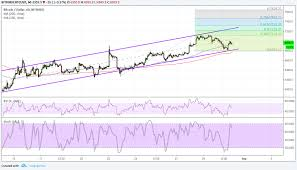 Best Crypto Trading Charts How To Trade Bitcoin With The Rsi Relative Strength Index