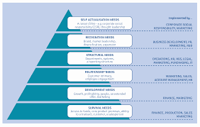 Introducing The Business To Business Hierarchy Of Needs