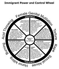 immigrant power and control wheel a pi ending domestic  domestic violence