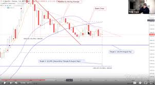 Tone Vays Bitcoin Chart Bitcoin Brief With Tone Vays Technical Analysis Summary 18