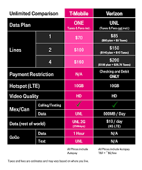 Wireless Carrier Comparison Chart 2017 T Mobile One Ups Verizons New Unlimited Offer As Studies