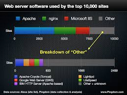 75 Of Top 10k Websites Served By Open Source Software Pingdom Royal