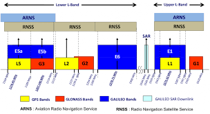 Military Frequency Spectrum Chart Gps Frequency Bands Everything Rf