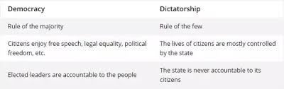 direct and representative democracy venn diagram what are the key differences and similarities between democracy and