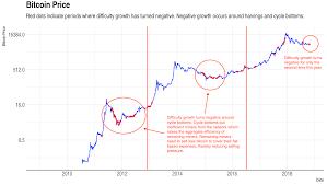 Bitcoin Price 2012 Chart Bitcoin News Update Bitcoin Growth Chart 2018