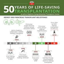 Kidney Pancreas Transplant Program Johns Hopkins