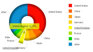 Free Pie Chart Generator Most Attractive Diagram Chart And Graphs Online Creator