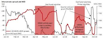 Us Prime Interest Rate Chart Hong Kong Chart Book Hkd Rates Are Sensitive To Rising Usd