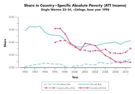 How Do The U S And Canadian Social Safety Nets Compare For